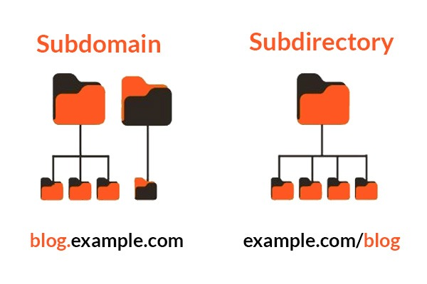 Difference between Subdomain and Subdirectories